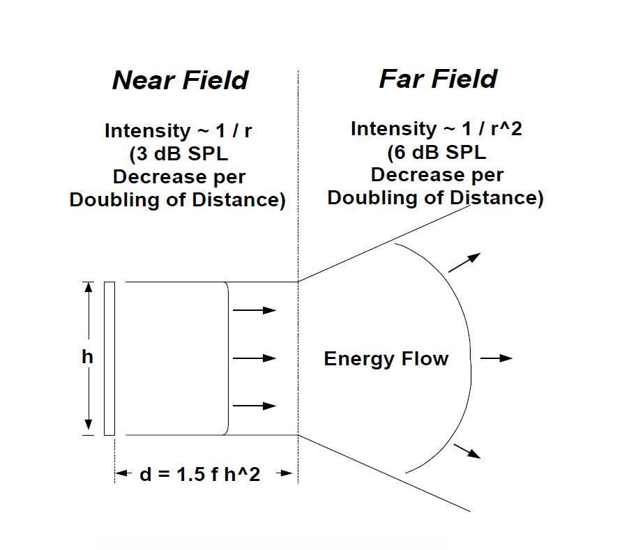 Переход от ближнего поля к дальнему с увеличением расстояния от линейного источника звука