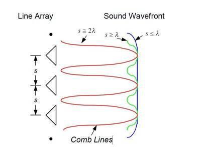 Волновой фронт, создаваемый массивом